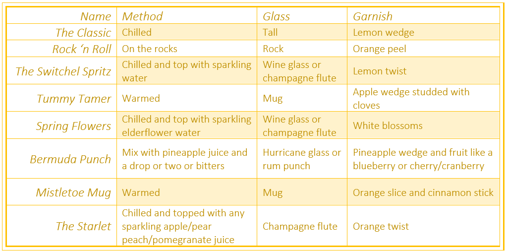 Alcohol free drink ideas
